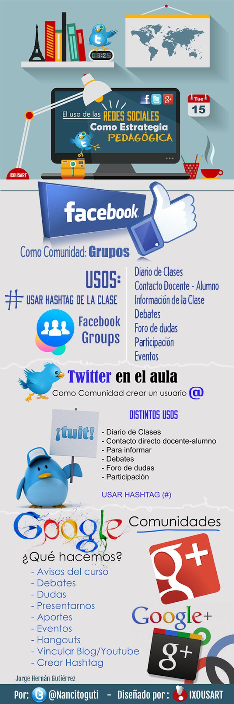El uso de las redes sociales como estrategia pedagogica