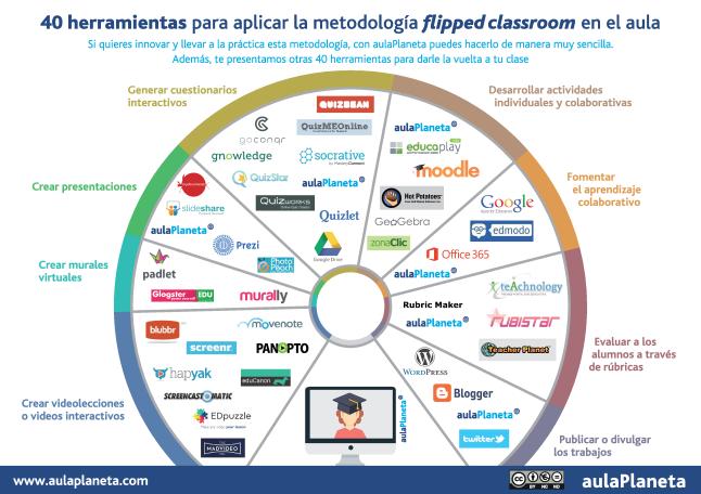 Inf_40Herramientas-_Flippear_Tu_Clase