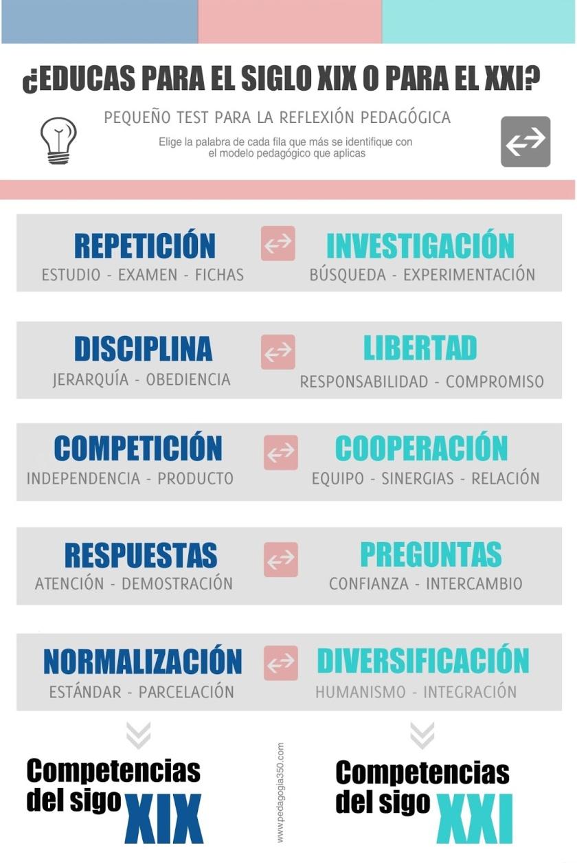 educacion_siglo XX_XXI
