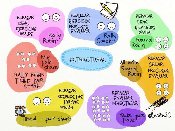 estructuras aprendizaje cooperativo