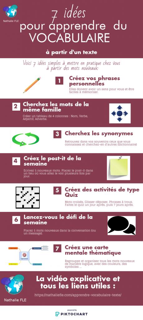 Source : https://nathaliefle.com/apprendre-vocabulaire-texte/
