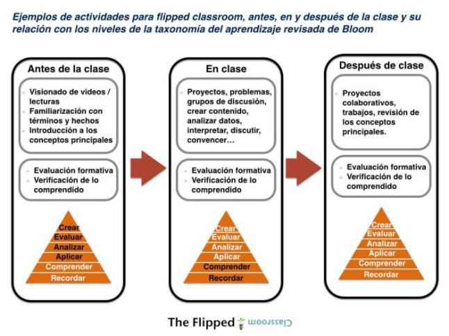 aulainvertidaactividadesantesdurantedespuc3a9sclases-infografc3ada-bloggesvin