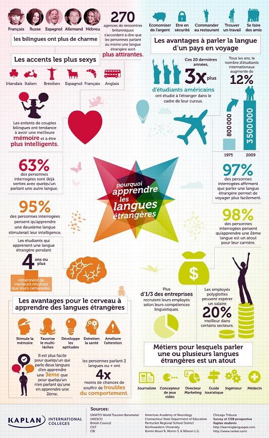 pourquoi_apprendre_les_langues_etrangeres_kaplan